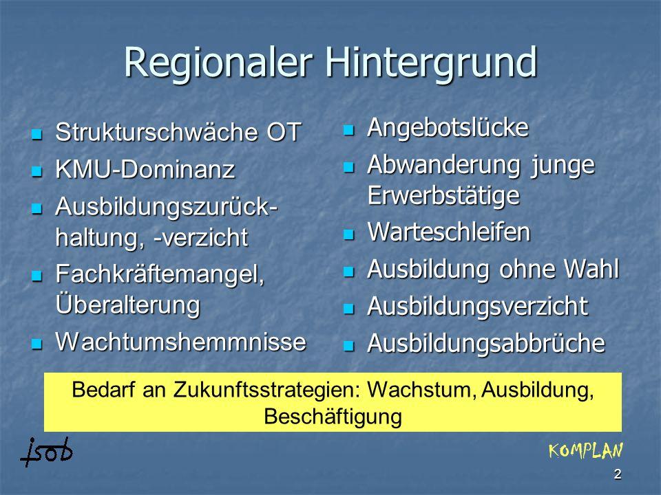 Regionaler Hintergrund