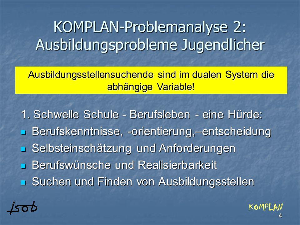 KOMPLAN-Problemanalyse 2: Ausbildungsprobleme Jugendlicher