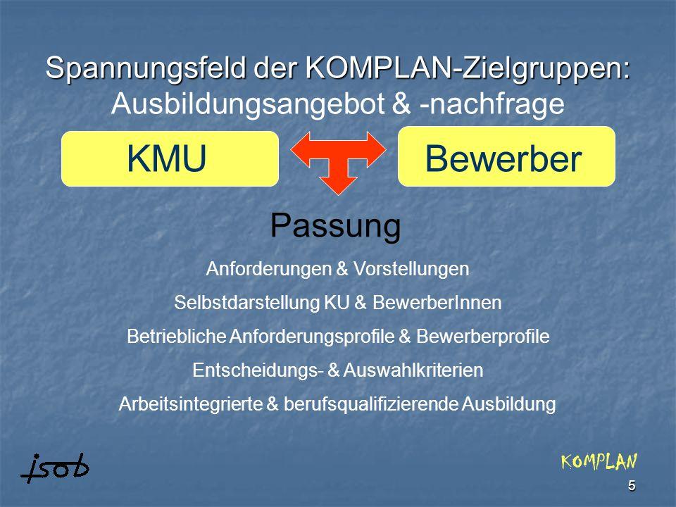 Spannungsfeld der KOMPLAN-Zielgruppen: Ausbildungsangebot & -nachfrage