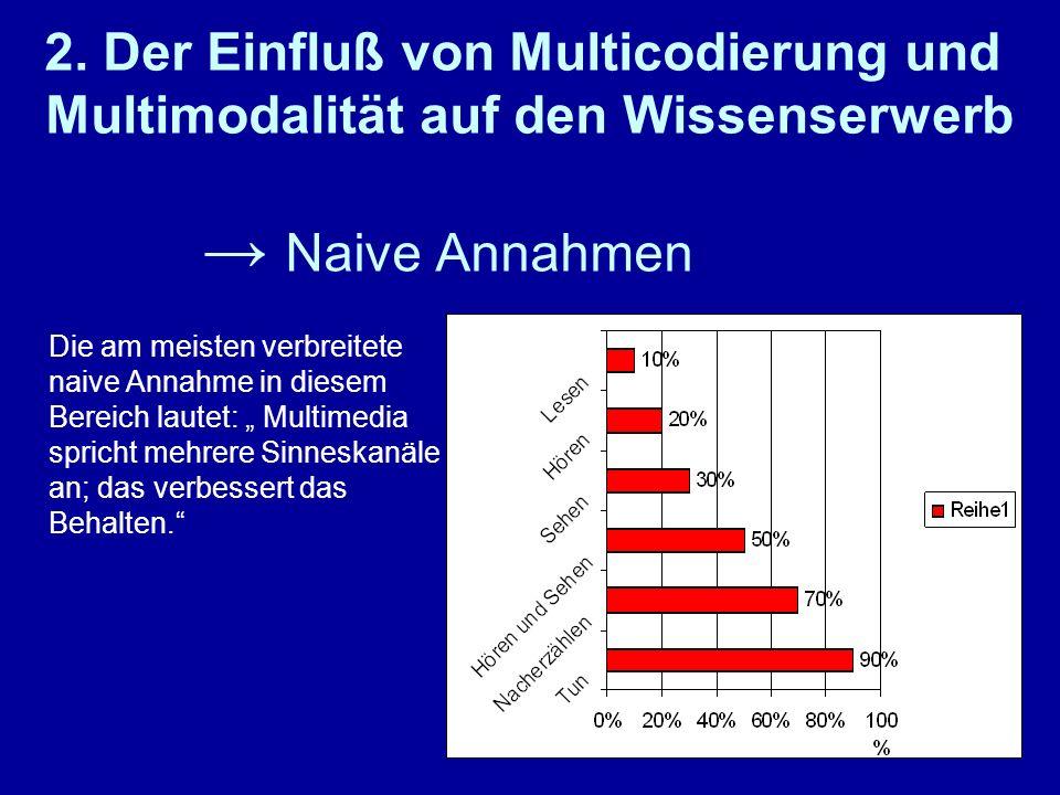 Naive Annahmen 2. Der Einfluß von Multicodierung und