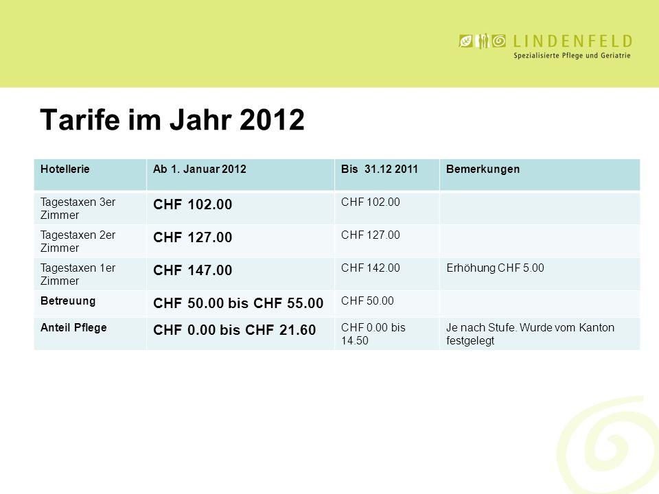 Tarife im Jahr 2012 CHF 102.00 CHF 127.00 CHF 147.00
