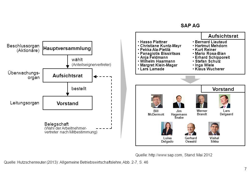 Hauptversammlung Aufsichtsrat Vorstand SAP AG
