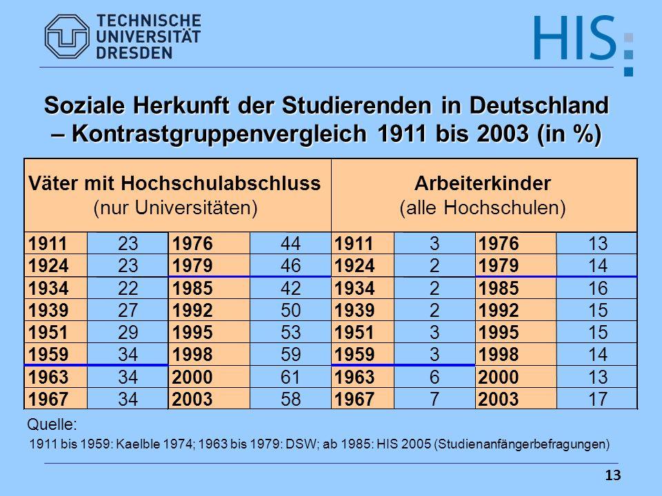 Soziale Herkunft der Studierenden in Deutschland – Kontrastgruppenvergleich 1911 bis 2003 (in %)