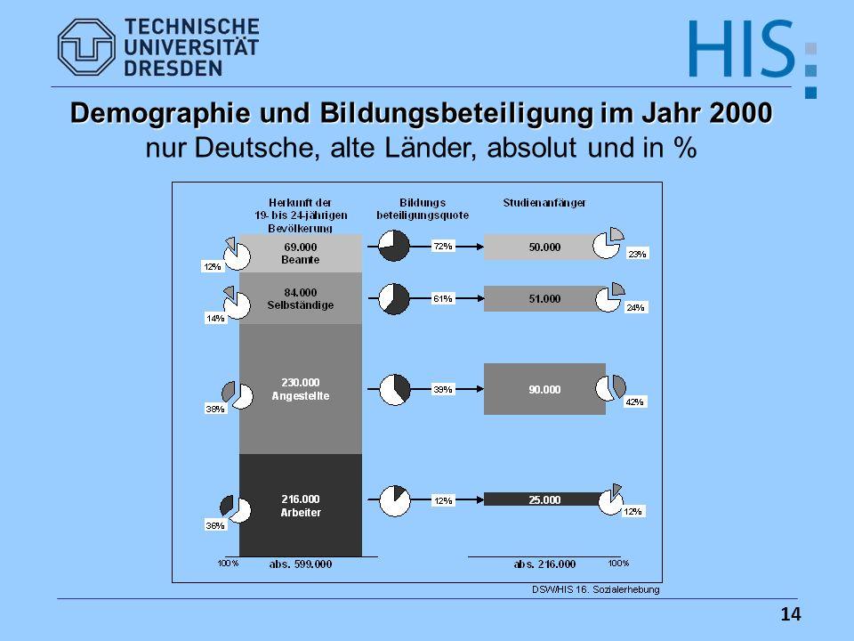 Demographie und Bildungsbeteiligung im Jahr 2000