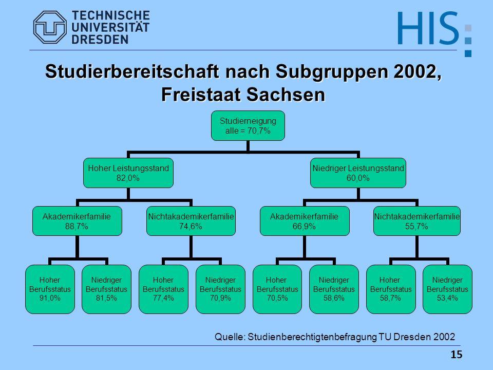 Studierbereitschaft nach Subgruppen 2002, Freistaat Sachsen