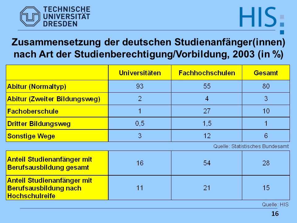Zusammensetzung der deutschen Studienanfänger(innen) nach Art der Studienberechtigung/Vorbildung, 2003 (in %)