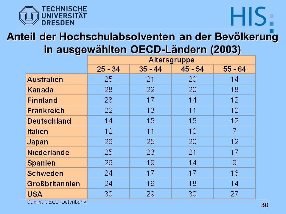 Anteil der Hochschulabsolventen an der Bevölkerung in ausgewählten OECD-Ländern (2003)