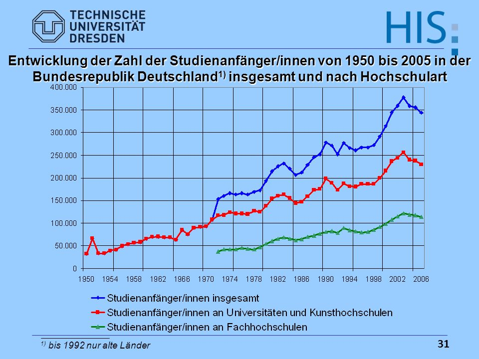 Entwicklung der Zahl der Studienanfänger/innen von 1950 bis 2005 in der Bundesrepublik Deutschland1) insgesamt und nach Hochschulart