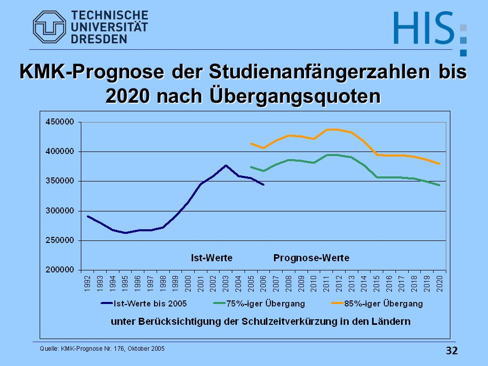 KMK-Prognose der Studienanfängerzahlen bis 2020 nach Übergangsquoten