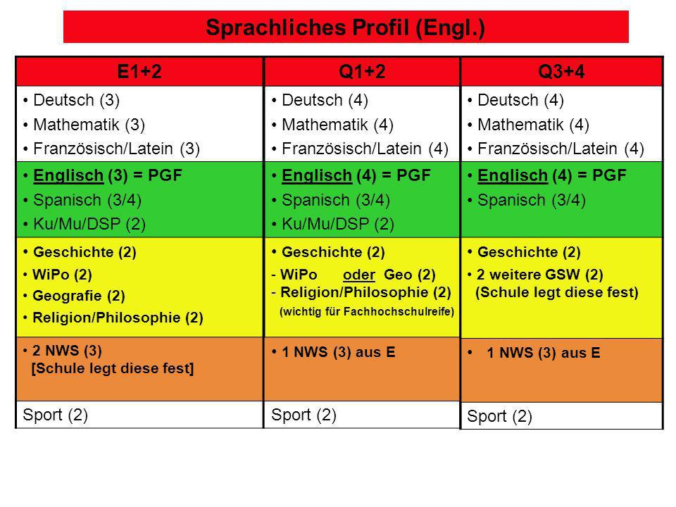 Sprachliches Profil (Engl.)