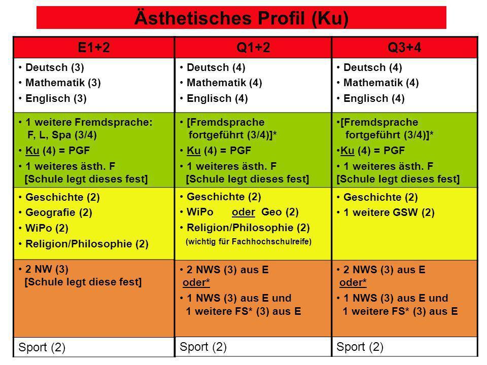 Ästhetisches Profil (Ku)