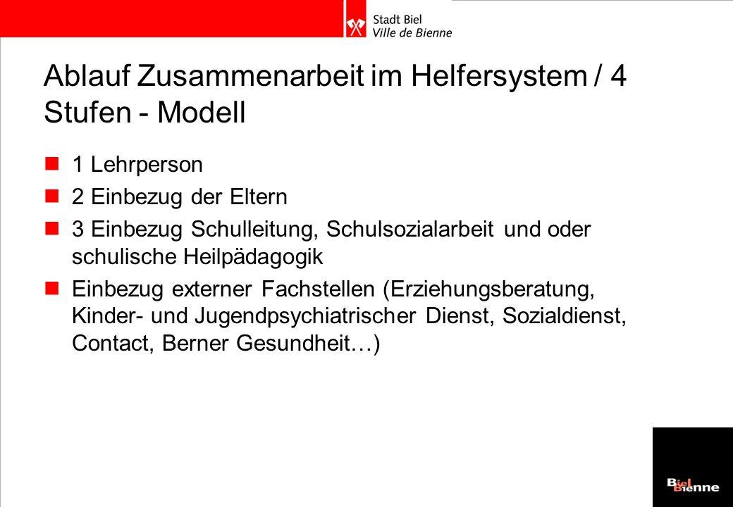 Ablauf Zusammenarbeit im Helfersystem / 4 Stufen - Modell