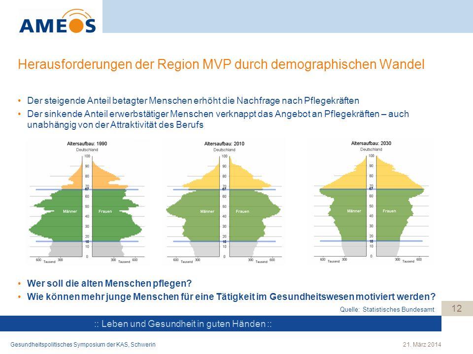 Herausforderungen der Region MVP durch demographischen Wandel