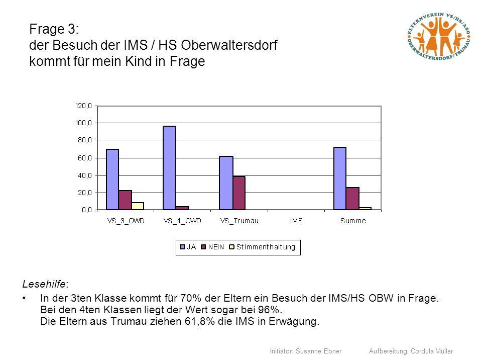 Frage 3: der Besuch der IMS / HS Oberwaltersdorf kommt für mein Kind in Frage