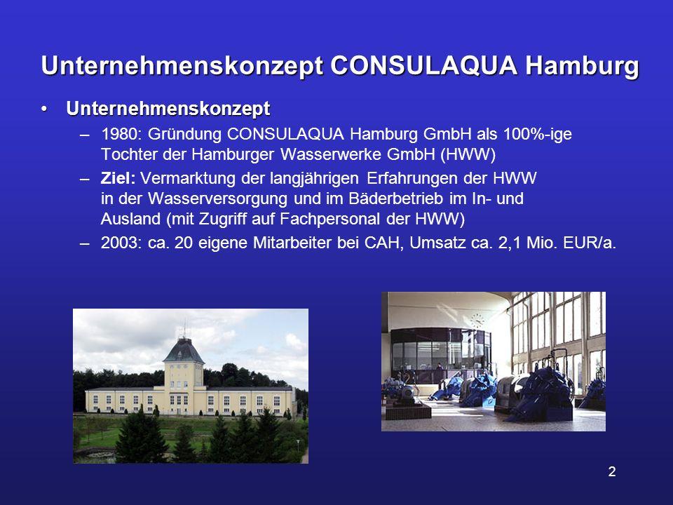 Unternehmenskonzept CONSULAQUA Hamburg