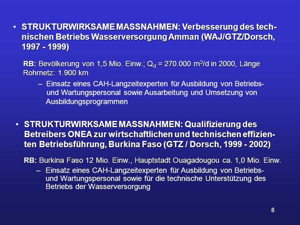 STRUKTURWIRKSAME MASSNAHMEN: Verbesserung des tech- nischen Betriebs Wasserversorgung Amman (WAJ/GTZ/Dorsch, 1997 - 1999)