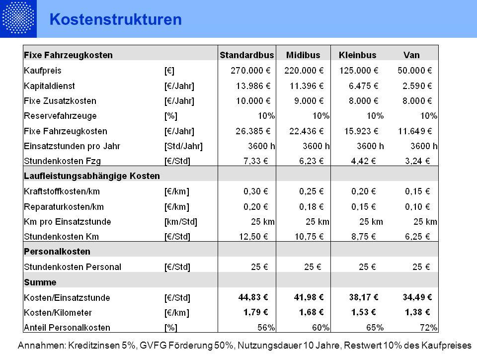 Kostenstrukturen Annahmen: Kreditzinsen 5%, GVFG Förderung 50%, Nutzungsdauer 10 Jahre, Restwert 10% des Kaufpreises.