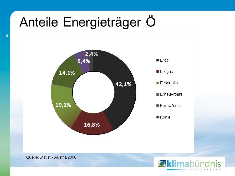 Anteile Energieträger Ö