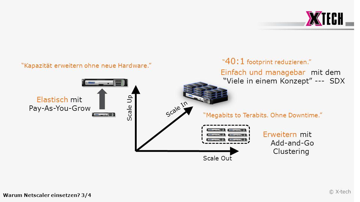 Einfach und managebar mit dem Viele in einem Konzept --- SDX