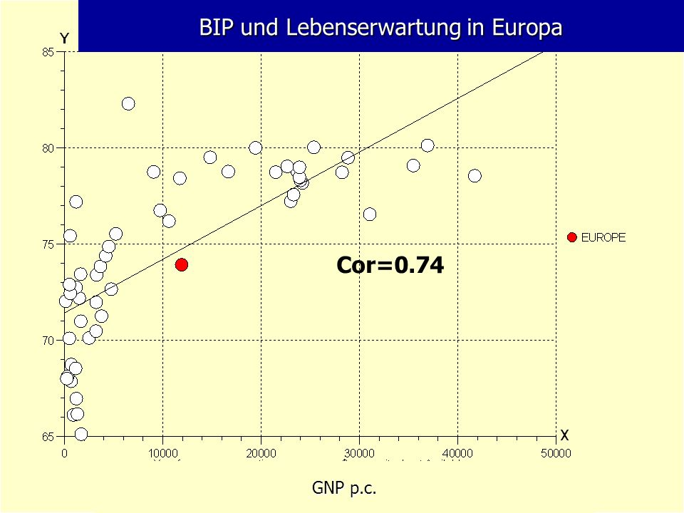 BIP und Lebenserwartung in Europa