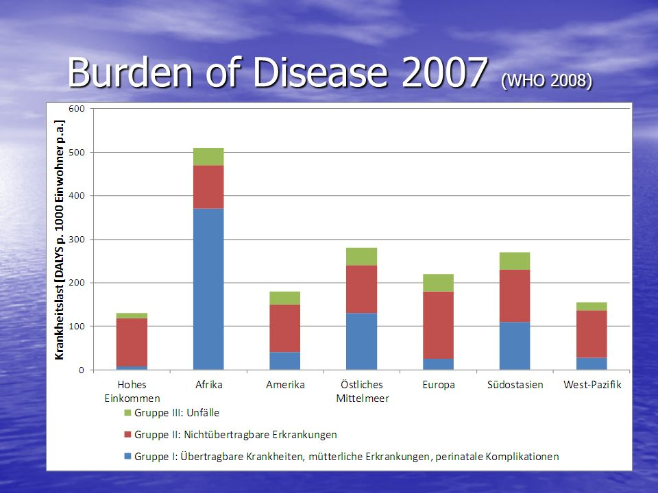 Burden of Disease 2007 (WHO 2008)