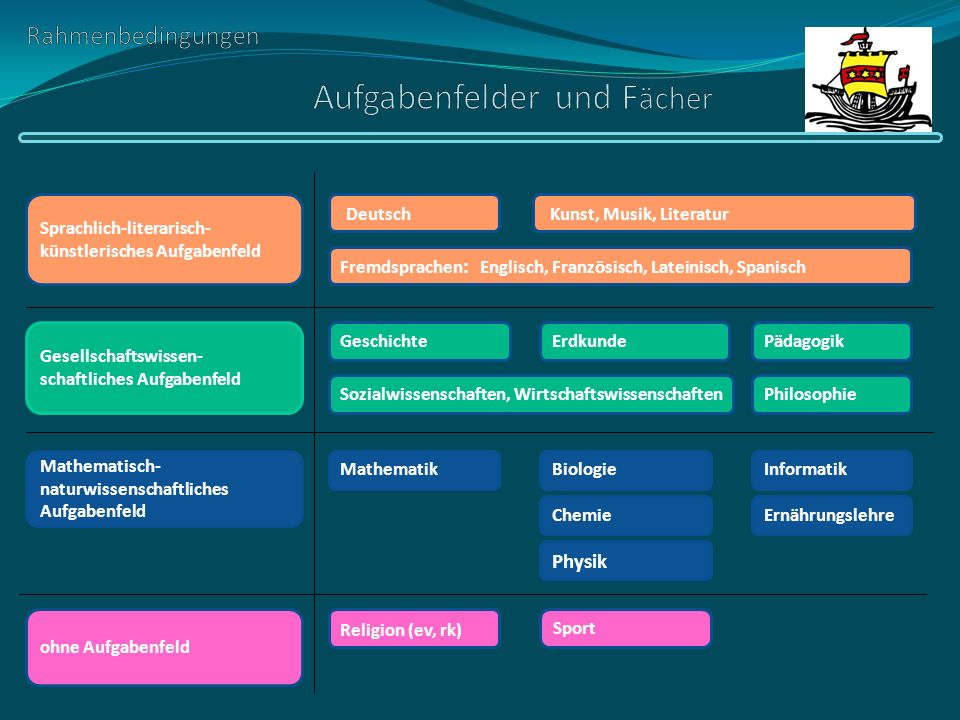 Rahmenbedingungen Aufgabenfelder und Fächer