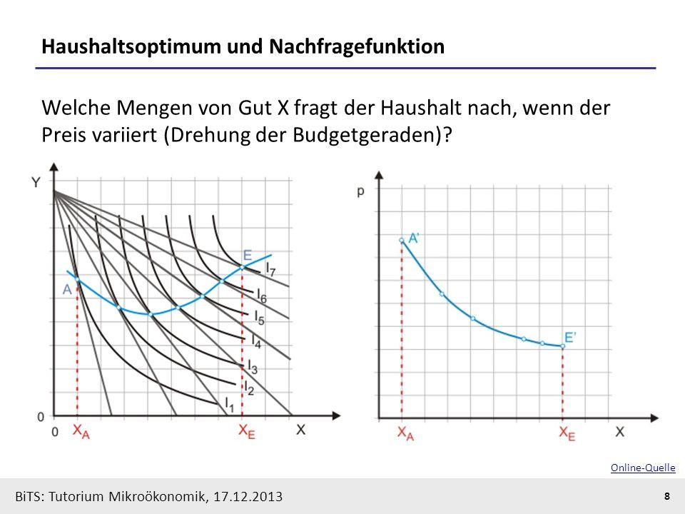 Haushaltsoptimum und Nachfragefunktion