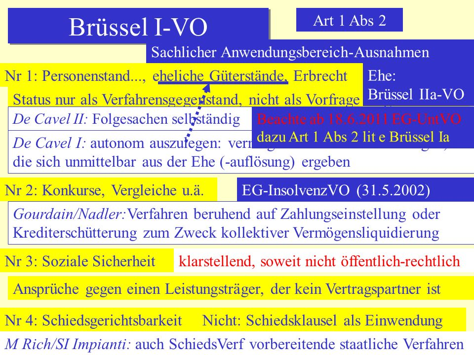 Brüssel I-VO Art 1 Abs 2 Sachlicher Anwendungsbereich-Ausnahmen
