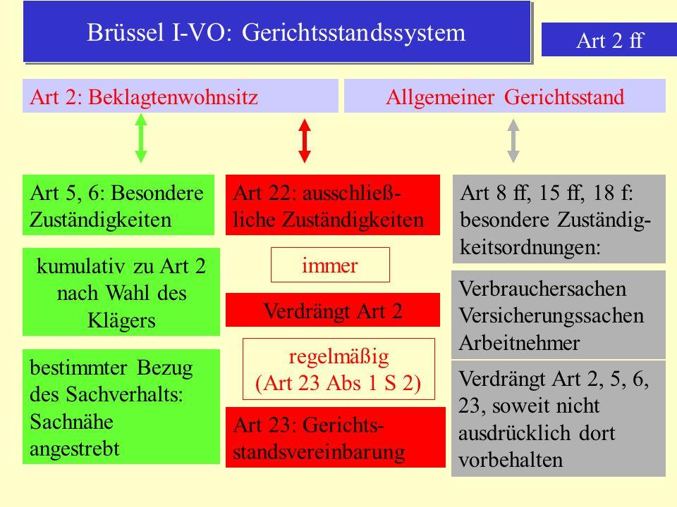 Brüssel I-VO: Gerichtsstandssystem