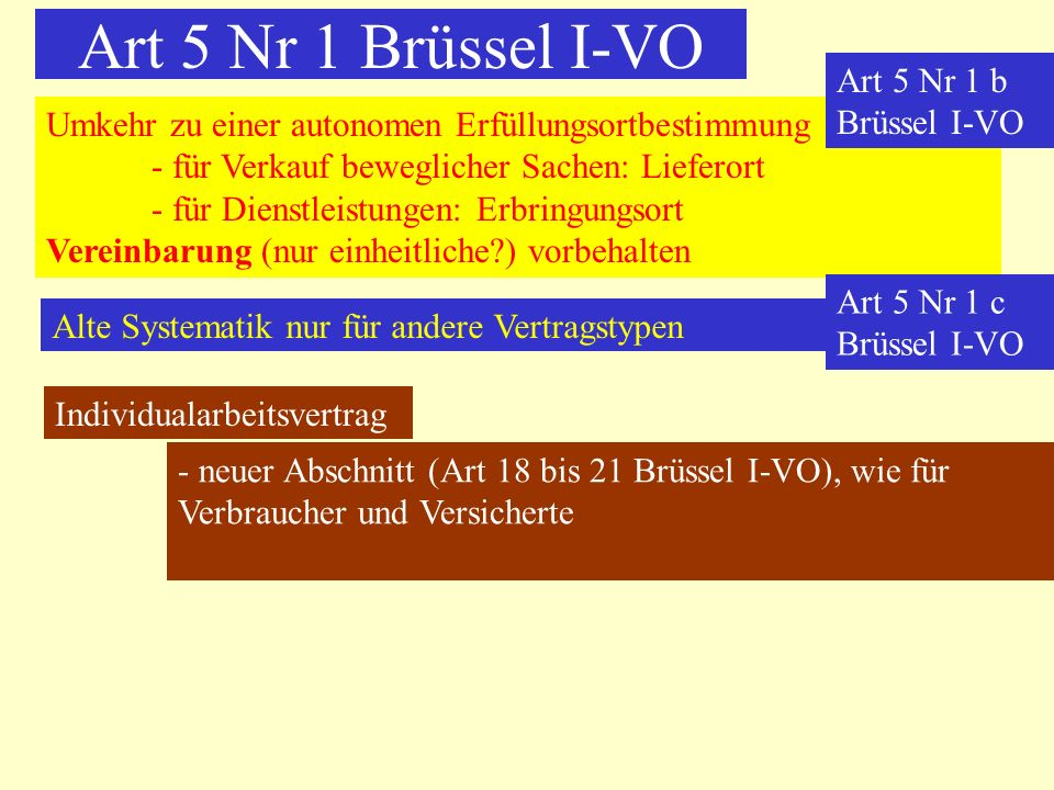 Art 5 Nr 1 Brüssel I-VO Art 5 Nr 1 b Brüssel I-VO
