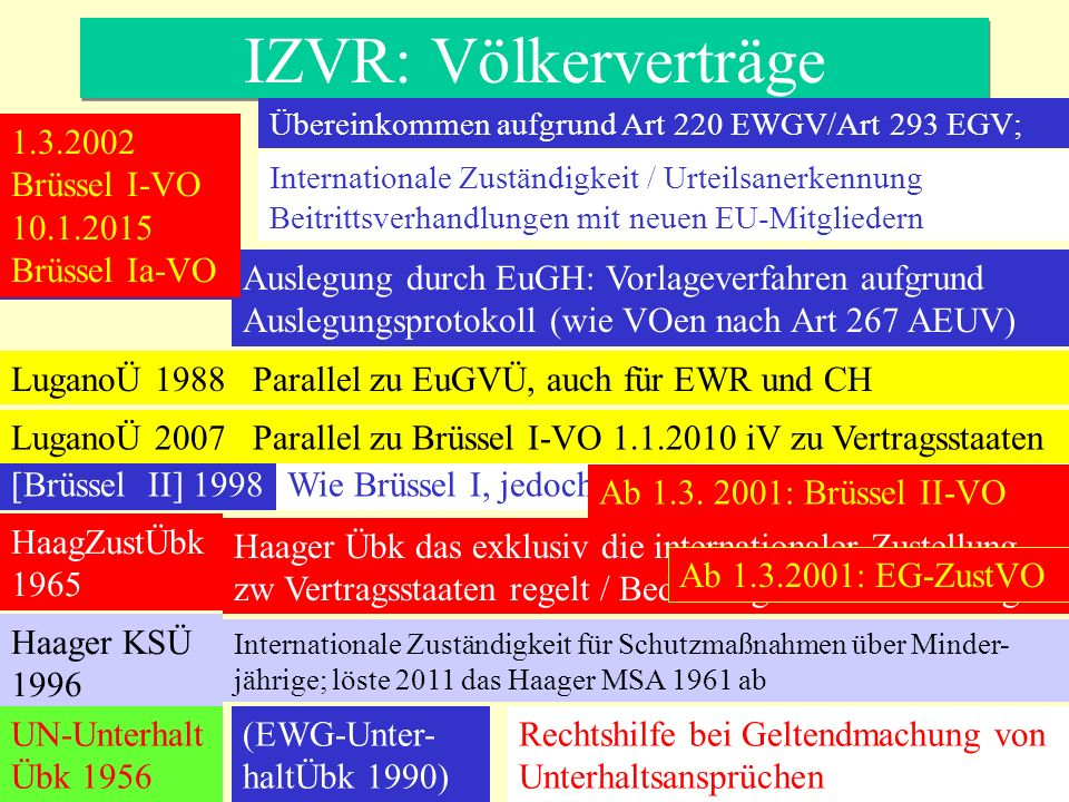IZVR: Völkerverträge 1.3.2002 Brüssel I-VO 10.1.2015 Brüssel Ia-VO