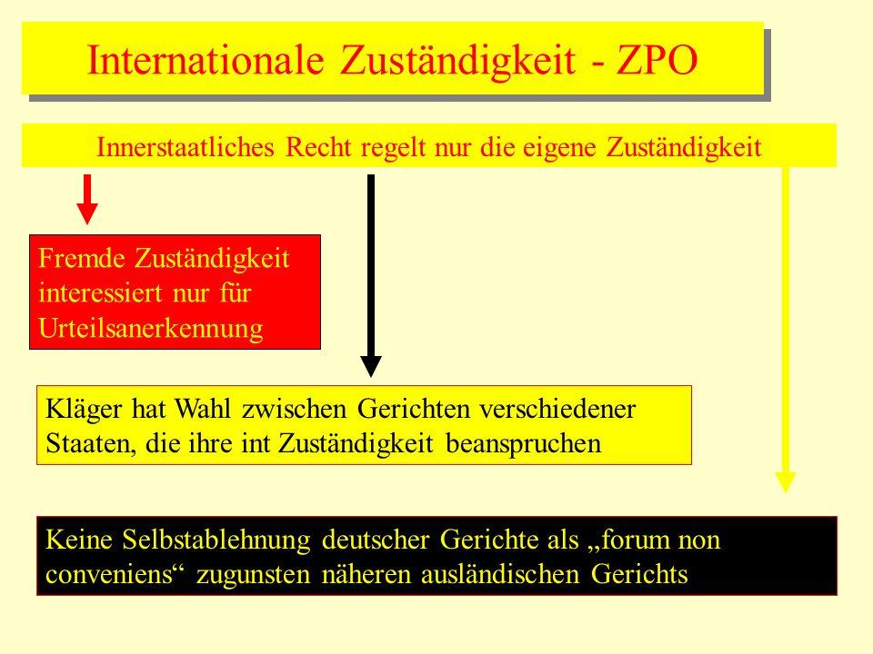 Internationale Zuständigkeit - ZPO