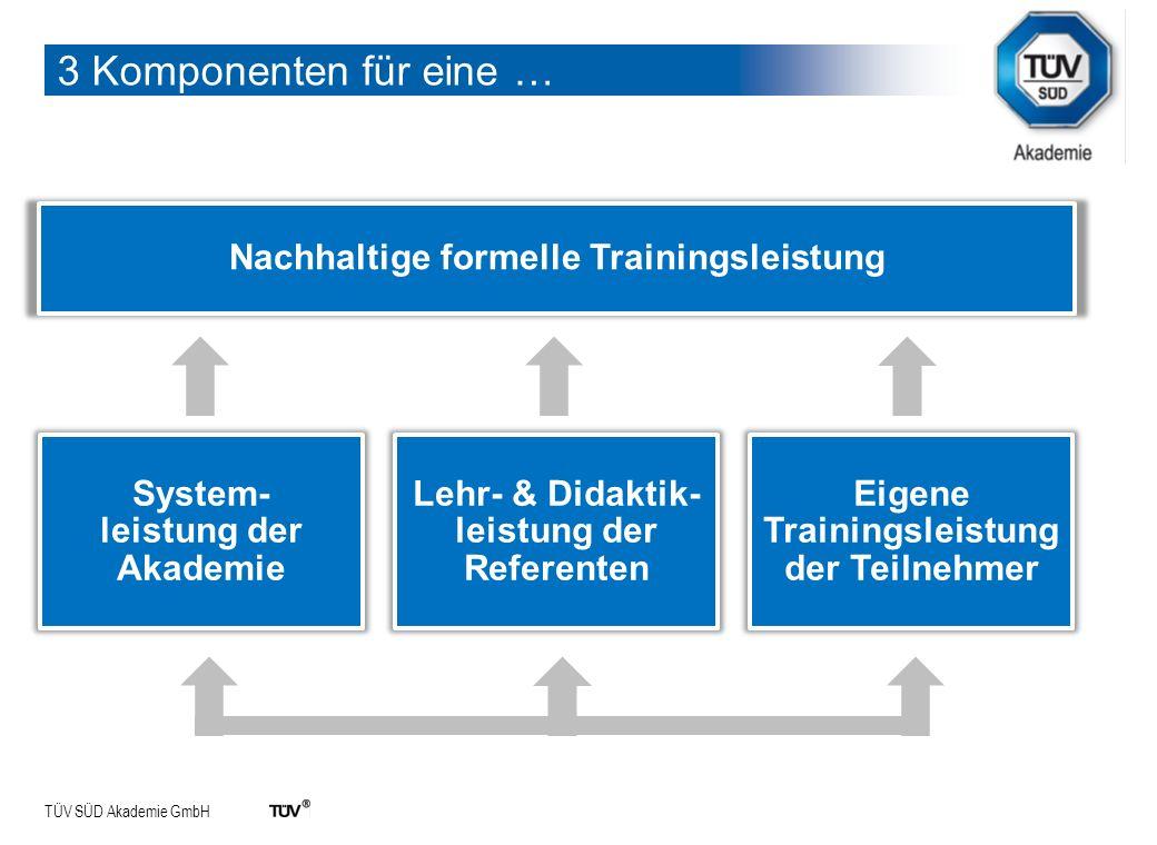 3 Komponenten für eine … Nachhaltige formelle Trainingsleistung