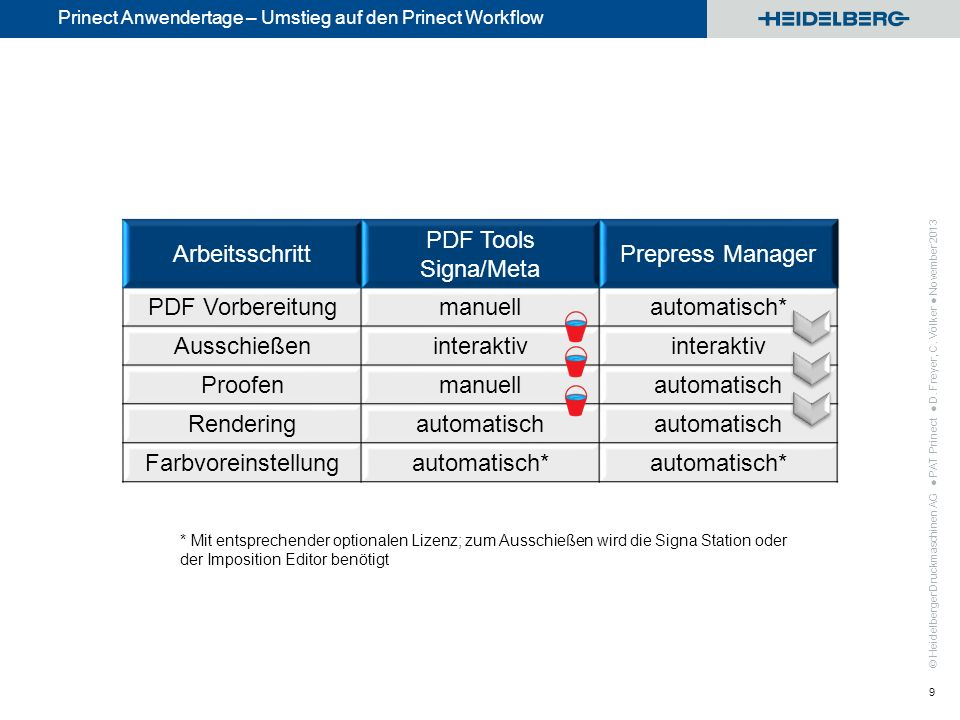 Arbeitsschritt PDF Tools Signa/Meta Prepress Manager PDF Vorbereitung