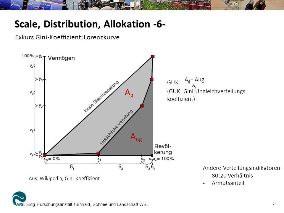 Exkurs Gini-Koeffizient; Lorenzkurve
