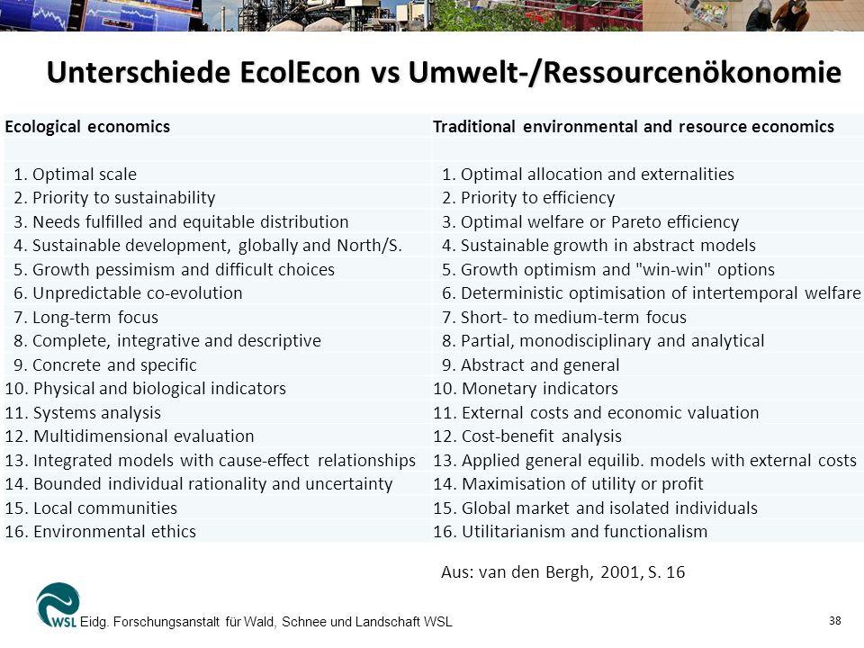 Unterschiede EcolEcon vs Umwelt-/Ressourcenökonomie