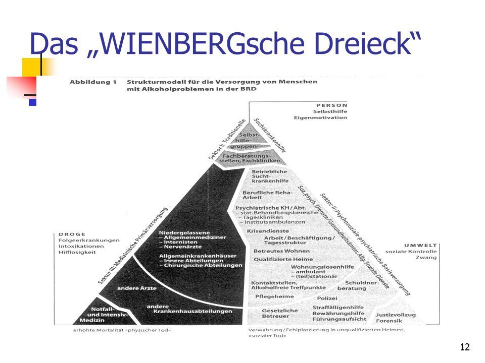 """Das """"WIENBERGsche Dreieck"""