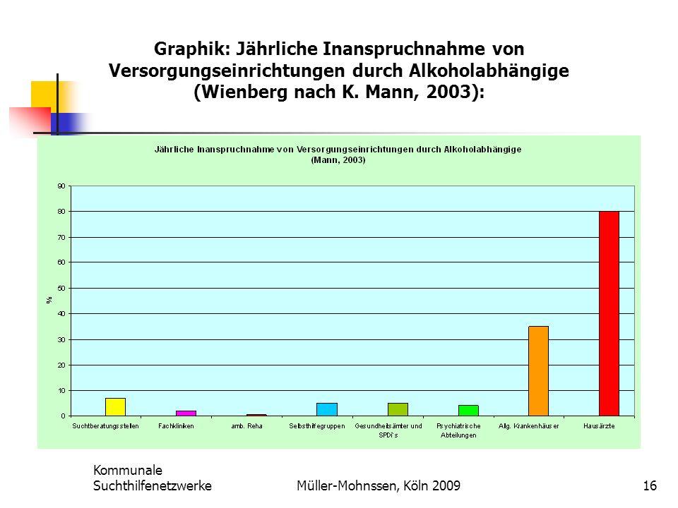 Graphik: Jährliche Inanspruchnahme von Versorgungseinrichtungen durch Alkoholabhängige (Wienberg nach K. Mann, 2003):