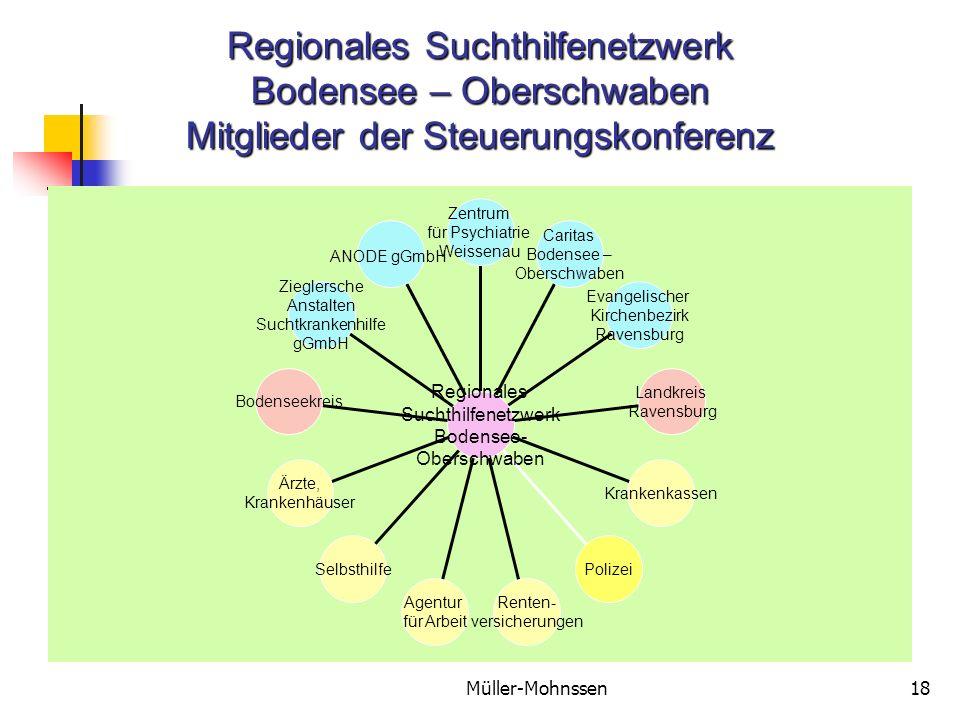 Regionales Suchthilfenetzwerk Bodensee – Oberschwaben Mitglieder der Steuerungskonferenz