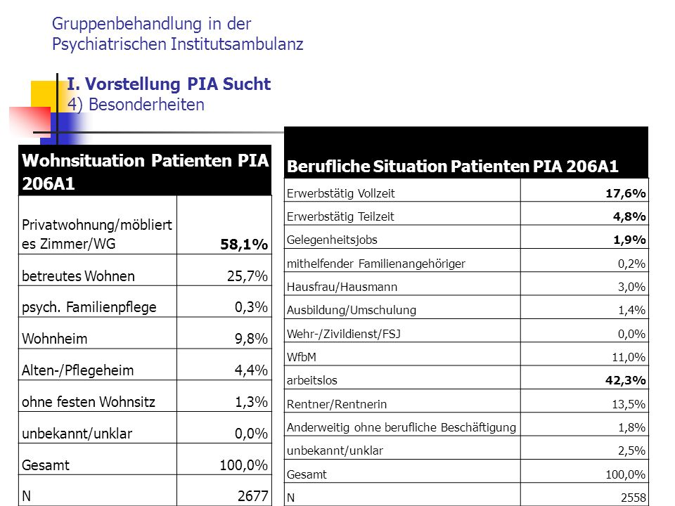 Wohnsituation Patienten PIA 206A1
