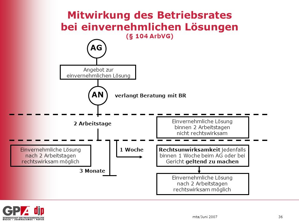 Mitwirkung des Betriebsrates bei einvernehmlichen Lösungen (§ 104 ArbVG)