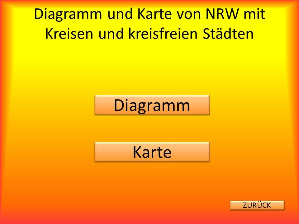 Diagramm und Karte von NRW mit Kreisen und kreisfreien Städten