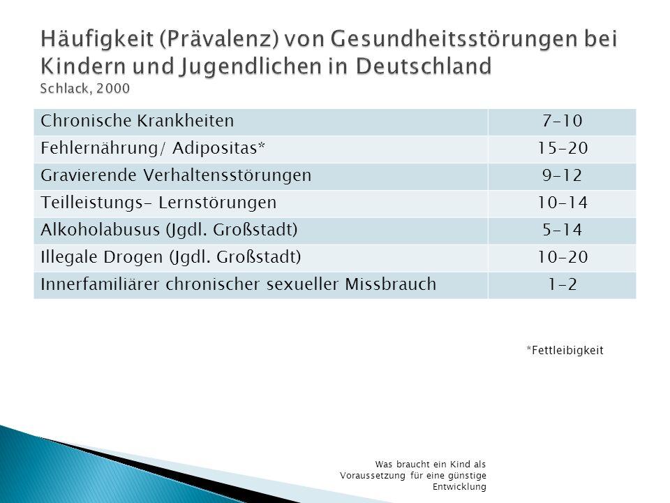 Häufigkeit (Prävalenz) von Gesundheitsstörungen bei Kindern und Jugendlichen in Deutschland Schlack, 2000