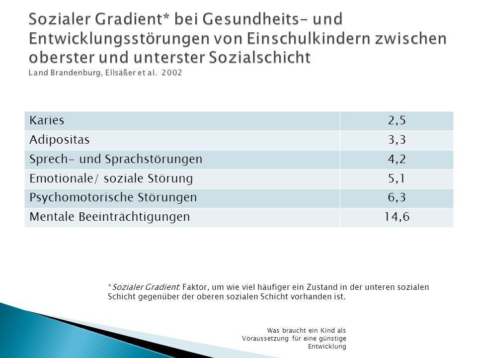 Sozialer Gradient* bei Gesundheits- und Entwicklungsstörungen von Einschulkindern zwischen oberster und unterster Sozialschicht Land Brandenburg, Ellsäßer et al. 2002