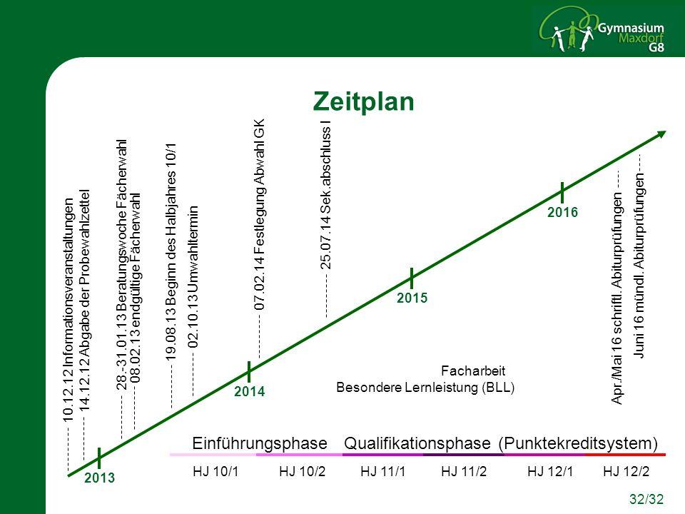 Zeitplan Einführungsphase Qualifikationsphase (Punktekreditsystem)