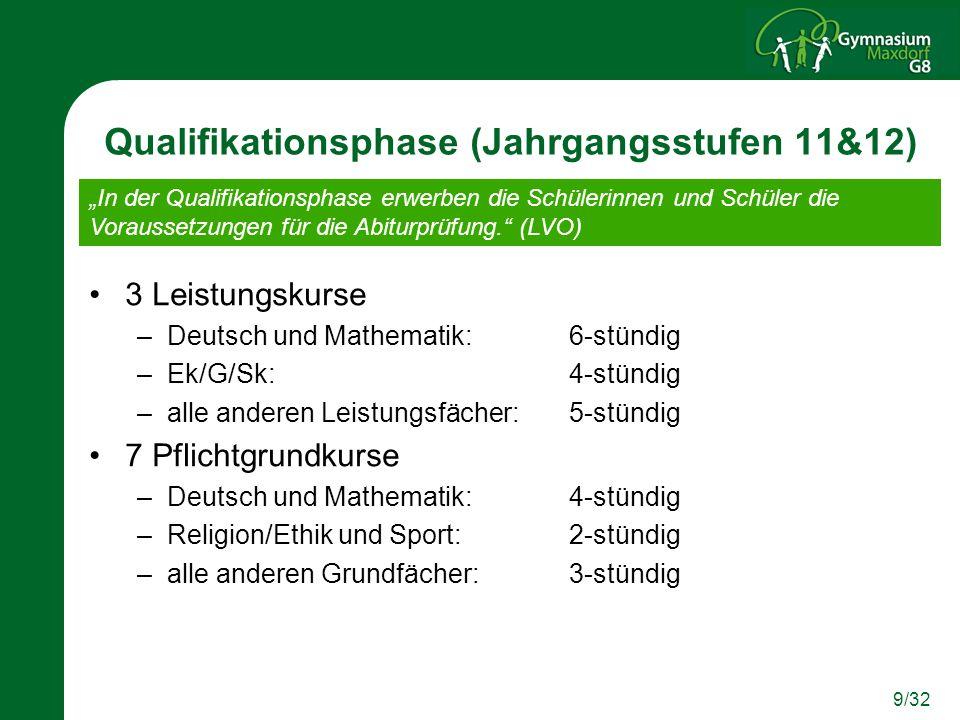 Qualifikationsphase (Jahrgangsstufen 11&12)