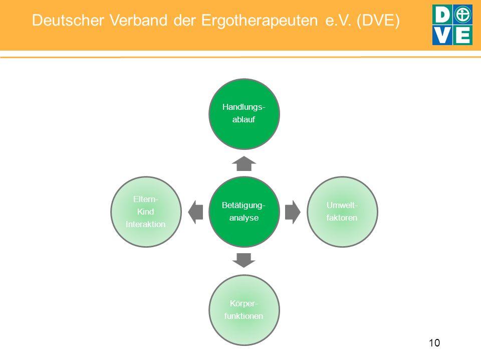 Betätigung- analyse Handlungs- ablauf Umwelt- faktoren Körper- funktionen Eltern- Kind Interaktion