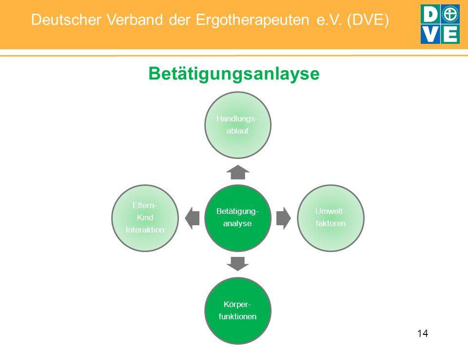 Betätigungsanlayse Betätigung- analyse. Handlungs- ablauf. faktoren. Umwelt- funktionen. Körper-