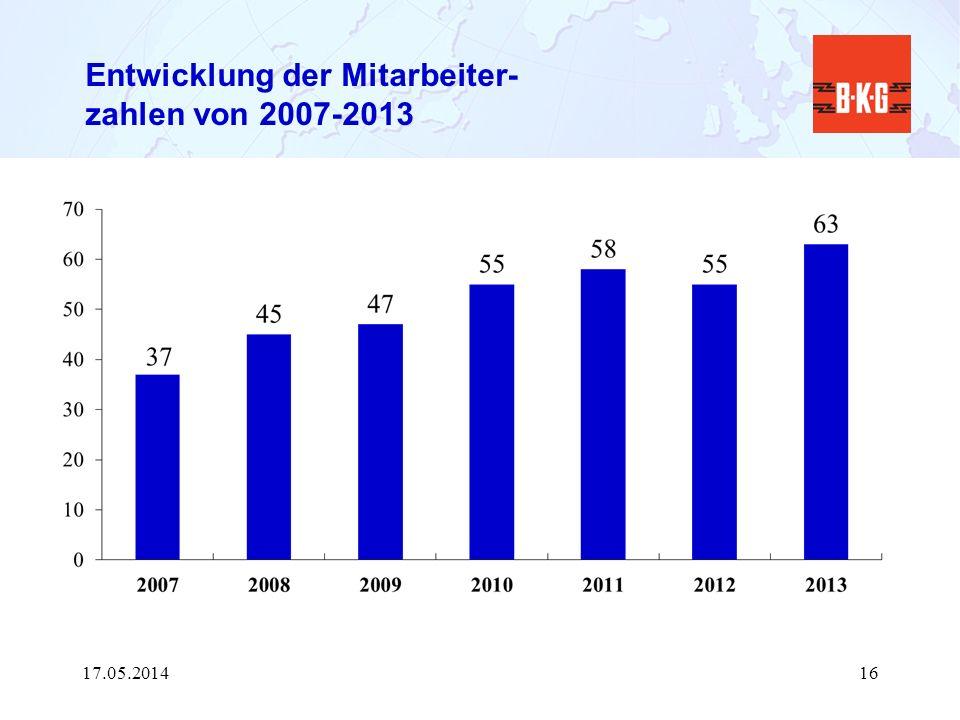 Entwicklung der Mitarbeiter- zahlen von 2007-2013