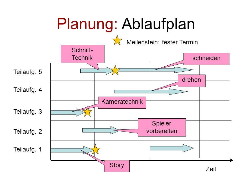 Planung: Ablaufplan Meilenstein: fester Termin Schnitt-Technik